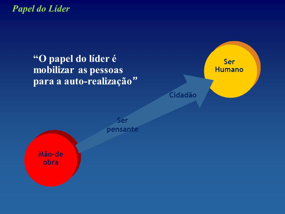 O papel do líder é mobilizar as pessoas para a auto-realização Mão-de obra Papel do Líder Ser Humano Ser pensante Cidadão