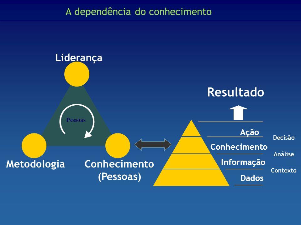 A dependência do conhecimento Pessoas Liderança MetodologiaConhecimento (Pessoas) Resultado Dados Informação Conhecimento Contexto Análise Decisão Açã