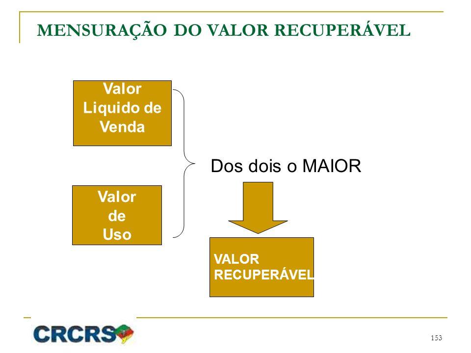 MENSURAÇÃO DO VALOR RECUPERÁVEL Valor Liquido de Venda Valor de Uso VALOR RECUPERÁVEL Dos dois o MAIOR 153