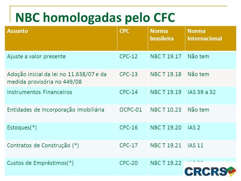 NBC homologadas pelo CFC AssuntoCPCNorma brasileira Norma Internacional Ajuste a valor presenteCPC-12NBC T 19.17Não tem Adoção inicial da lei no 11.63
