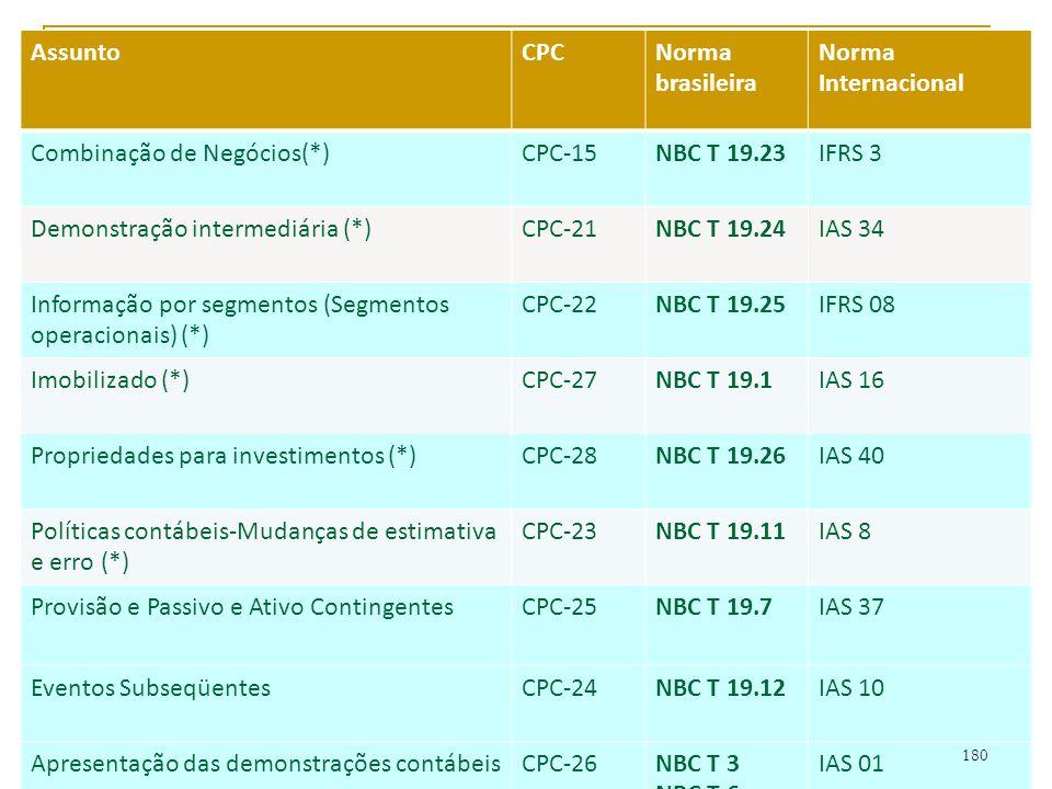 NBC homologadas pelo CFC AssuntoCPCNorma brasileira Norma Internacional Combinação de Negócios(*)CPC-15NBC T 19.23IFRS 3 Demonstração intermediária (*)CPC-21NBC T 19.24IAS 34 Informação por segmentos (Segmentos operacionais) (*) CPC-22NBC T 19.25IFRS 08 Imobilizado (*)CPC-27NBC T 19.1IAS 16 Propriedades para investimentos (*)CPC-28NBC T 19.26IAS 40 Políticas contábeis-Mudanças de estimativa e erro (*) CPC-23NBC T 19.11IAS 8 Provisão e Passivo e Ativo ContingentesCPC-25NBC T 19.7IAS 37 Eventos SubseqüentesCPC-24NBC T 19.12IAS 10 Apresentação das demonstrações contábeisCPC-26NBC T 3 NBC T 6 IAS 01 180