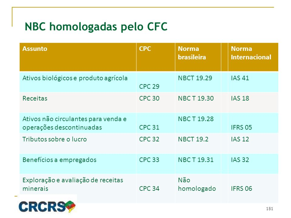 NBC homologadas pelo CFC AssuntoCPCNorma brasileira Norma Internacional Ativos biológicos e produto agrícola CPC 29 NBCT 19.29IAS 41 ReceitasCPC 30NBC