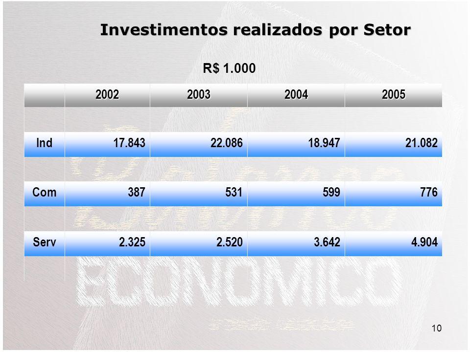 10 2002200320042005 Ind17.84322.08618.94721.082 Com387531599776 Serv2.3252.5203.6424.904 Investimentos realizados por Setor R$ 1.000