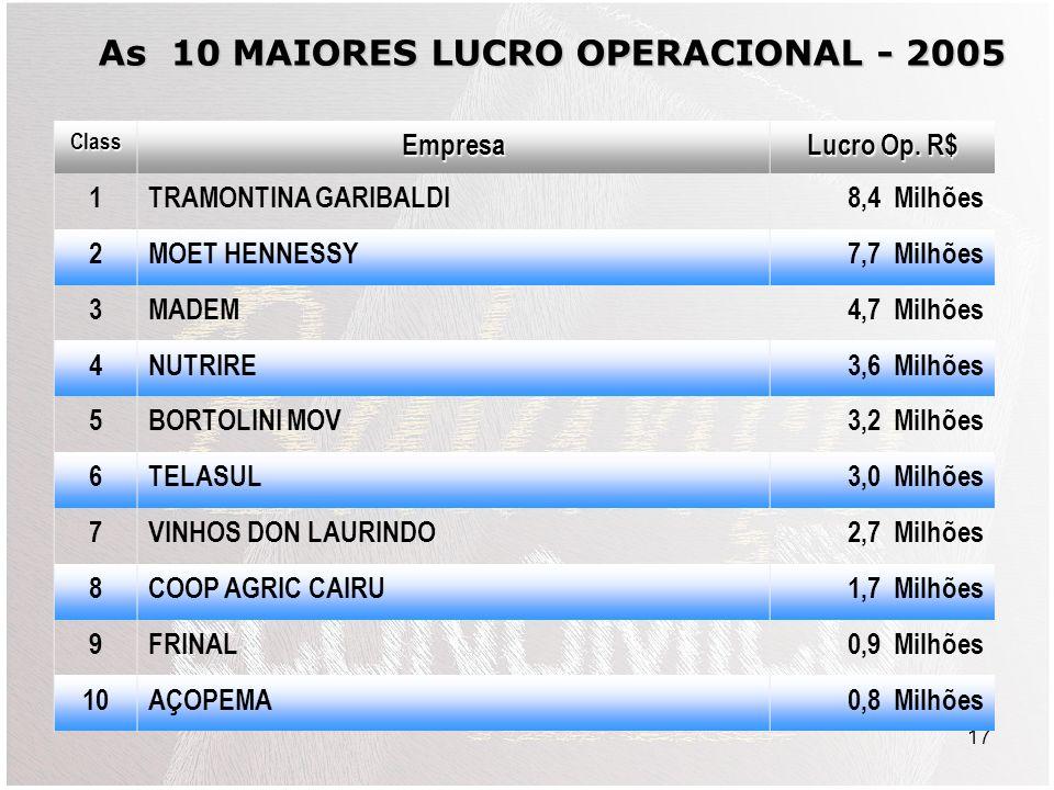 17 ClassEmpresa Lucro Op.