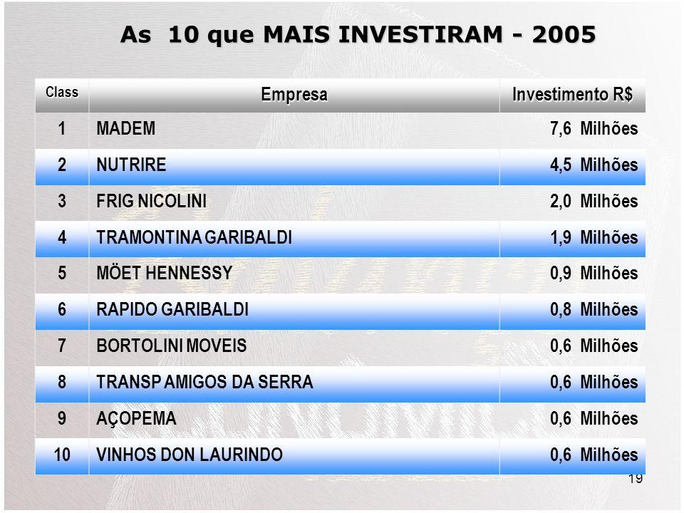 19 ClassEmpresa Investimento R$ 1MADEM7,6 Milhões 2NUTRIRE4,5 Milhões 3FRIG NICOLINI2,0 Milhões 4TRAMONTINA GARIBALDI1,9 Milhões 5MÖET HENNESSY0,9 Milhões 6RAPIDO GARIBALDI0,8 Milhões 7BORTOLINI MOVEIS0,6 Milhões 8TRANSP AMIGOS DA SERRA0,6 Milhões 9AÇOPEMA0,6 Milhões 10VINHOS DON LAURINDO0,6 Milhões As 10 que MAIS INVESTIRAM - 2005