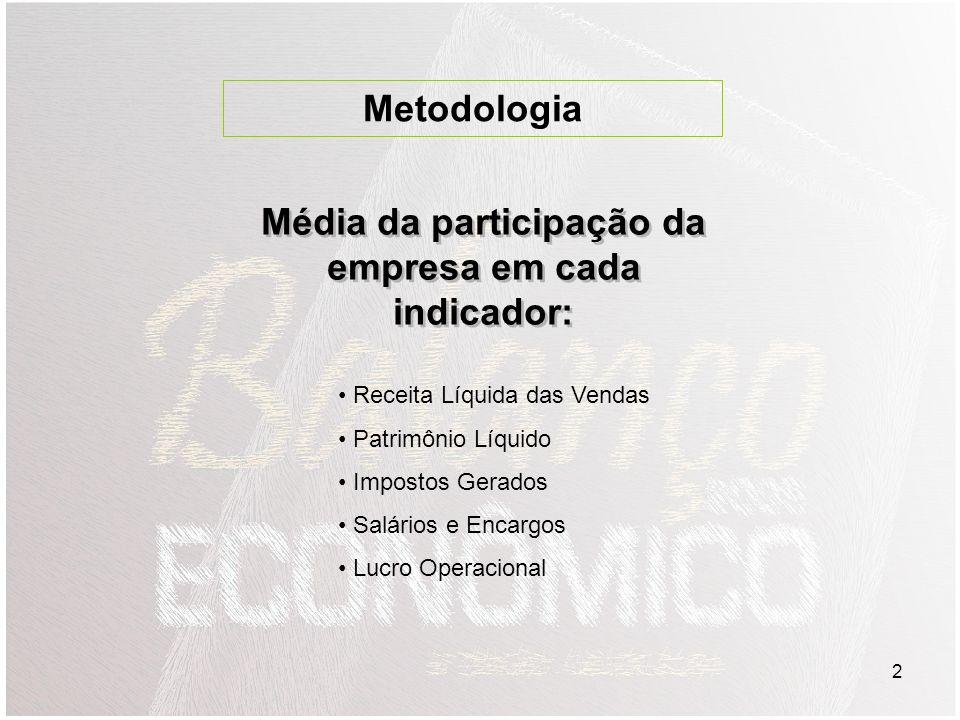 2 Média da participação da empresa em cada indicador: Receita Líquida das Vendas Patrimônio Líquido Impostos Gerados Salários e Encargos Lucro Operacional Metodologia