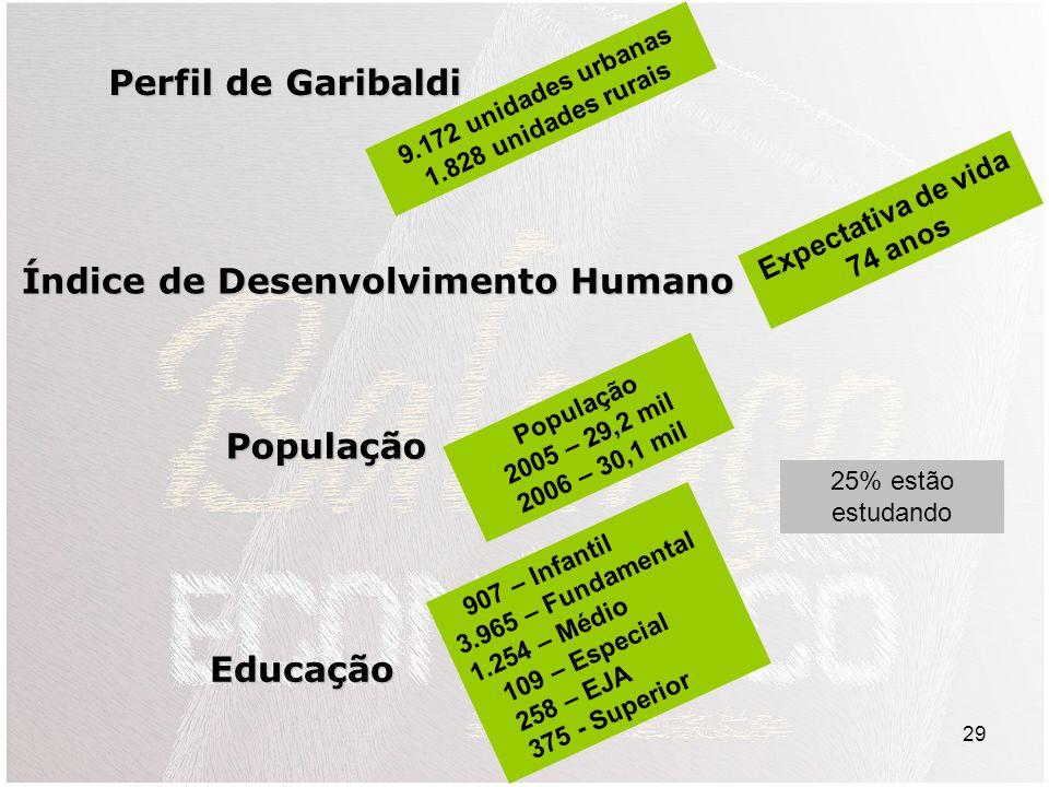 29 Perfil de Garibaldi Índice de Desenvolvimento Humano 9.172 unidades urbanas 1.828 unidades rurais Expectativa de vida 74 anos População População 2005 – 29,2 mil 2006 – 30,1 mil Educação 907 – Infantil 3.965 – Fundamental 1.254 – Médio 109 – Especial 258 – EJA 375 - Superior 25% estão estudando