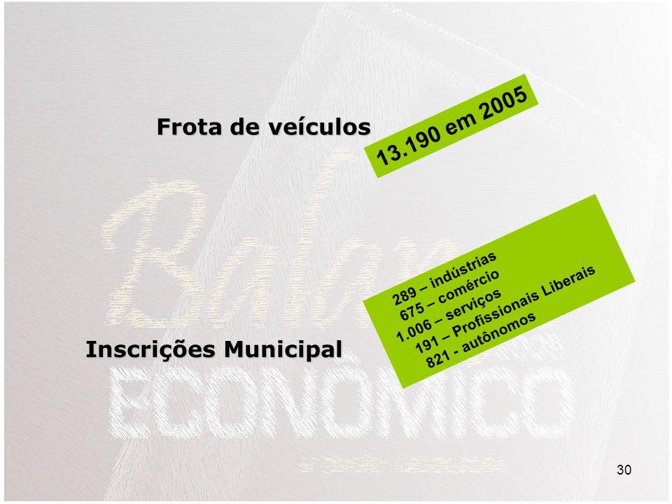 30 Frota de veículos 13.190 em 2005 Inscrições Municipal 289 – indústrias 675 – comércio 1.006 – serviços 191 – Profissionais Liberais 821 - autônomos