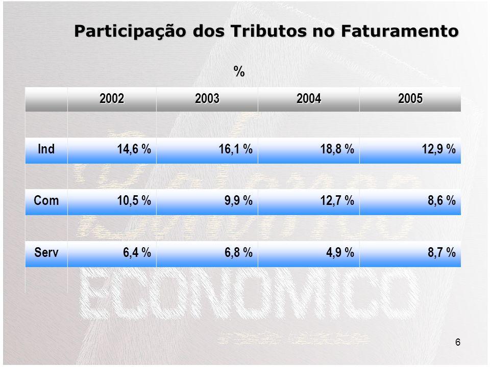 6 2002200320042005 Ind14,6 %16,1 %18,8 %12,9 % Com10,5 %9,9 %12,7 %8,6 % Serv6,4 %6,8 %4,9 %8,7 % Participação dos Tributos no Faturamento %
