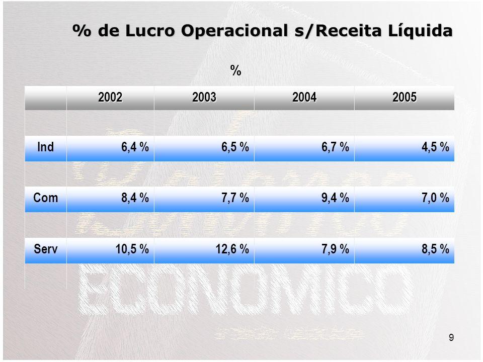 9 2002200320042005 Ind6,4 %6,5 %6,7 %4,5 % Com8,4 %7,7 %9,4 %7,0 % Serv10,5 %12,6 %7,9 %8,5 % % de Lucro Operacional s/Receita Líquida %