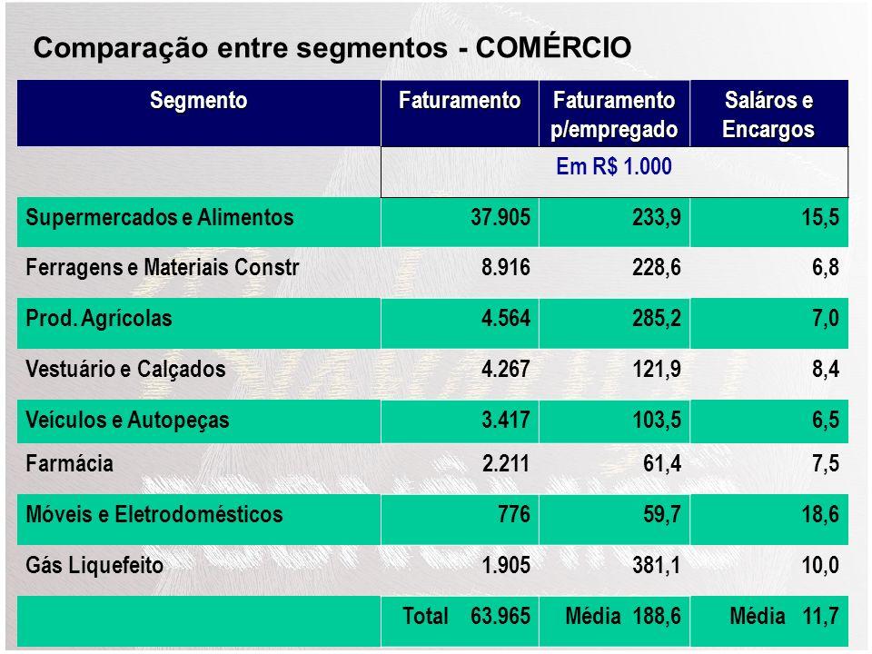 SegmentoFaturamento Faturamento p/empregado Salários e Encargos Em R$ 1.000 Móveis218.726127,912,8 Metal-mecânico153.164142,017,7 Vinhos e bebidas299.