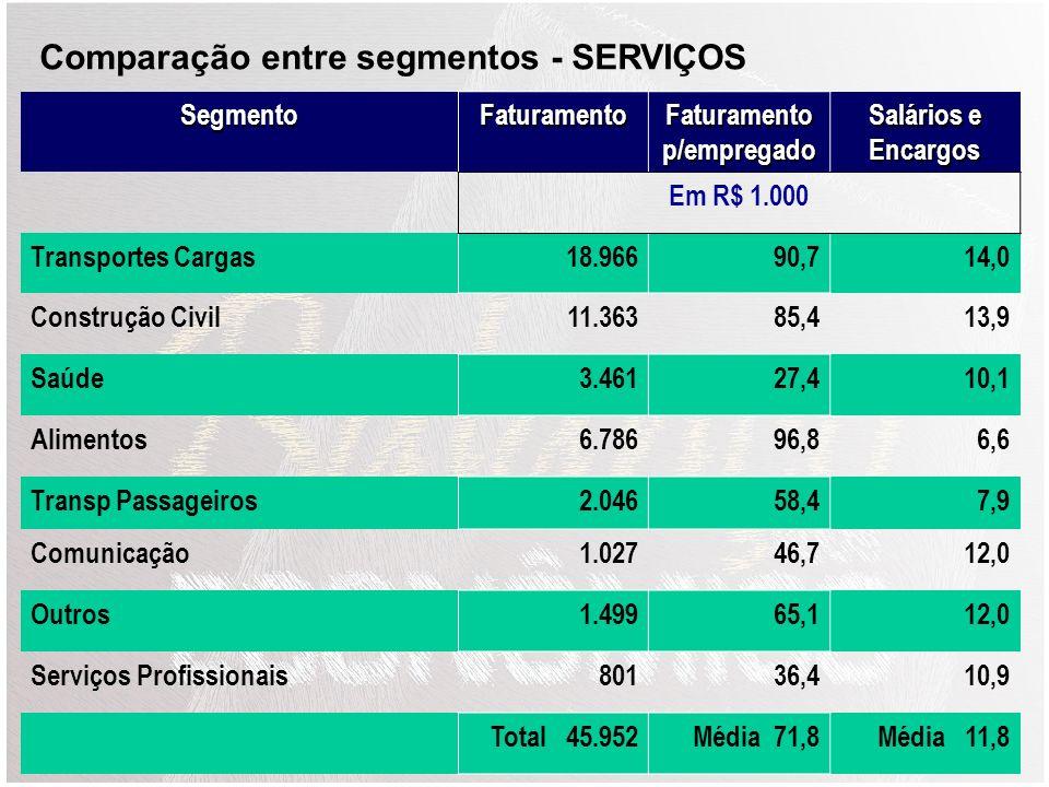 SegmentoFaturamento Faturamento p/empregado Saláros e Encargos Em R$ 1.000 Supermercados e Alimentos37.905233,915,5 Ferragens e Materiais Constr8.9162