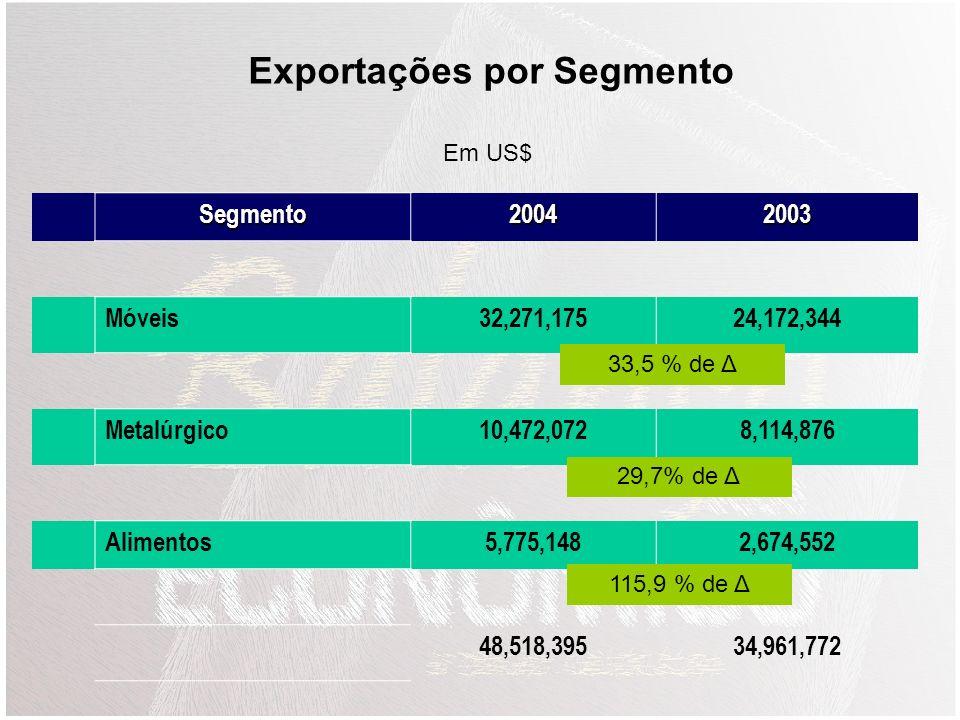 20042003 Exportações48,518,39634,961,772 Importações43,258,00432,098,004 Saldo5.260,3922,863,768 Balança Comercial (US$) 38,78% de Δ 34,77% de Δ