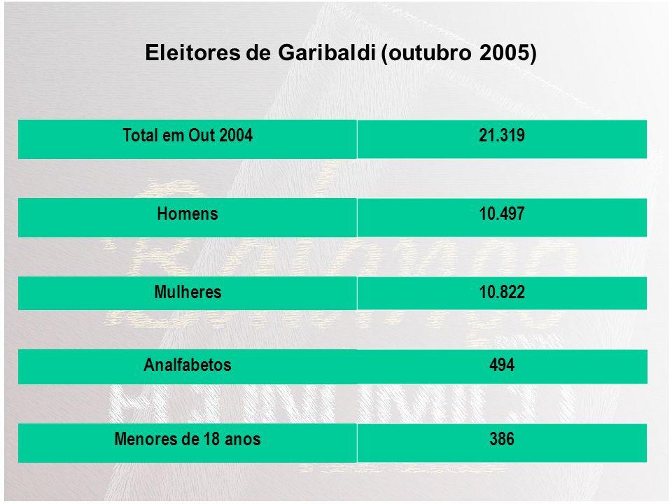 Nível de Emprego de Garibaldi Jan a Set 2005 Últimos 12 meses (Out 2004 a Set 2005) Admissões4.8466.409 Desligamentos4.5955.882 Saldo + 251+ 527 Empre