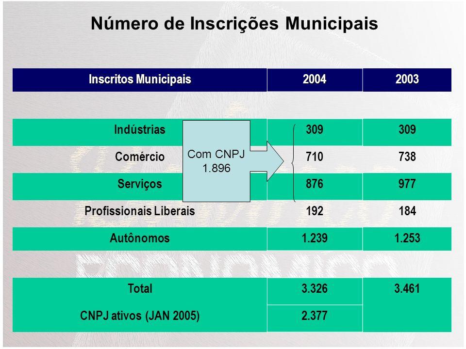 Total em Out 200421.319 Homens10.497 Mulheres10.822 Analfabetos494 Menores de 18 anos386 Eleitores de Garibaldi (outubro 2005)