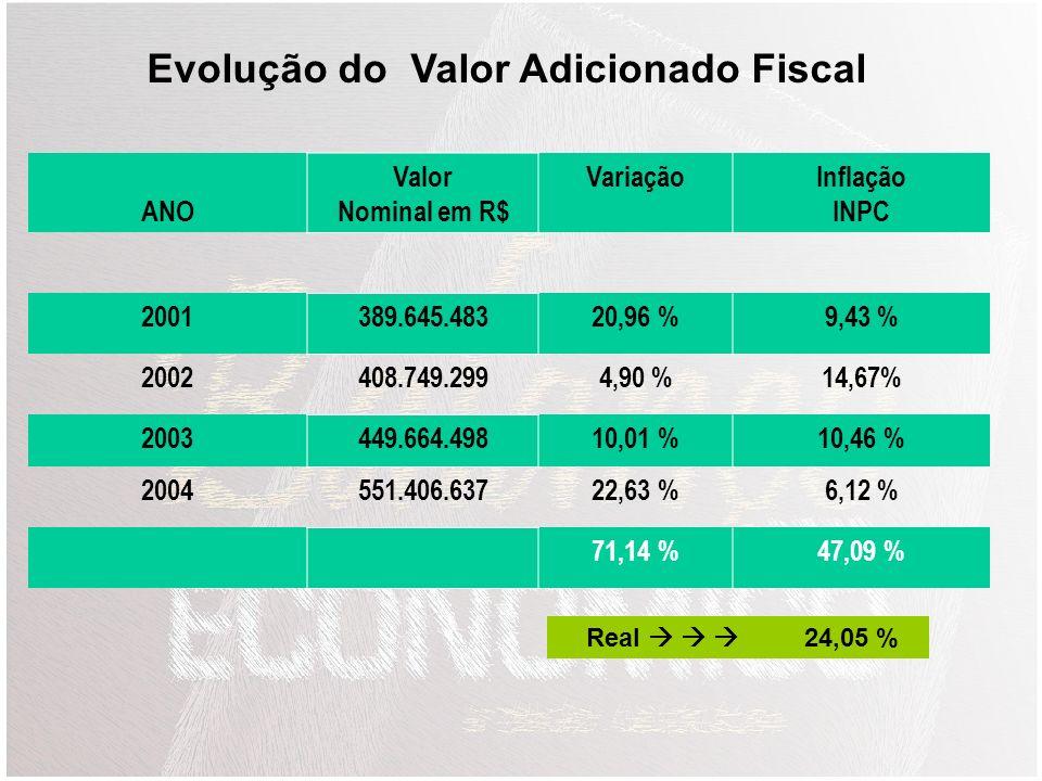 SETORES / ANO20042003 Primário12,89 %12,40 % Indústria65,38 %62,64 % Comércio9,68 %12,31% Serviços12,04 %12,63 % Total100 % Composição % do Valor Adic