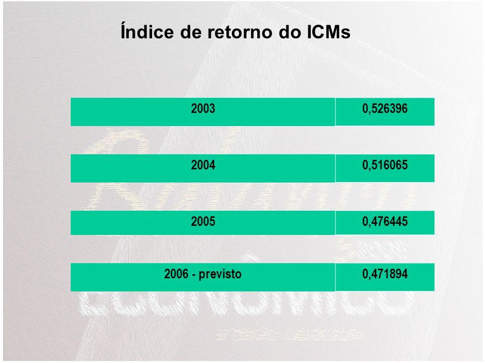 ANO Valor Nominal em R$ VariaçãoInflação INPC 2001389.645.48320,96 %9,43 % 2002408.749.2994,90 %14,67% 2003449.664.49810,01 %10,46 % 2004551.406.63722