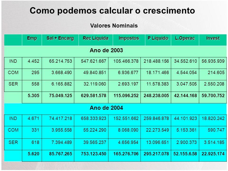ANOUS$Class 1999380,462,64224º 2000342,442,82125º 2001325,739,44628º 2002329,155,59632º 2003Não disponível 2004Não disponível PIB 350,000,000 390,000,