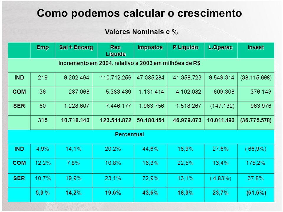 Emp Sal + Encarg Rec Líquida Impostos P Líquido L.OperacInvest Ano de 2003 IND4.45265.214.753547.621.667105.466.378218.488.15634.552.61056.935.939 COM