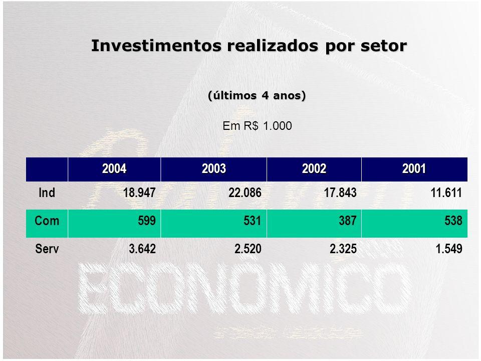 2004200320022001 Ind6,76%6,54%6,42%6,01% Com9,40%7,69%8,36%12,36% Serv7,90 %12,63%10,46%10,74% % de Lucro Operacional s/Receita Líquida (últimos 4 ano