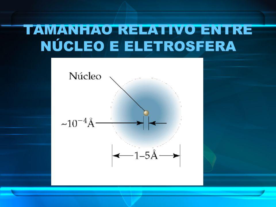 TAMANHAO RELATIVO ENTRE NÚCLEO E ELETROSFERA