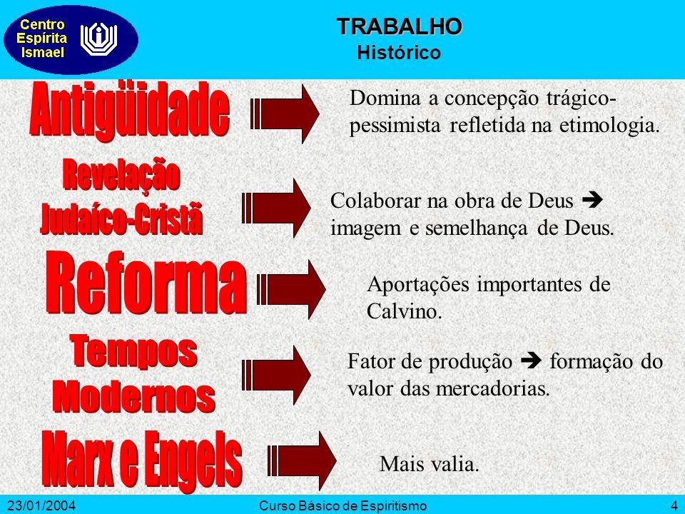 23/01/2004Curso Básico de Espiritismo4 Domina a concepção trágico- pessimista refletida na etimologia. Colaborar na obra de Deus imagem e semelhança d