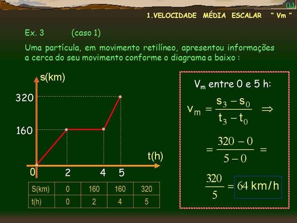 Ex. 3 (caso 1) Uma partícula, em movimento retilíneo, apresentou informações a cerca do seu movimento conforme o diagrama a baixo : S(km)0160 320 t(h)