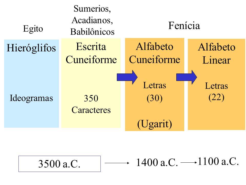Alfabeto Cuneiforme Letras (30) (Ugarit) Hieróglifos Ideogramas 1400 a.C. 3500 a.C. Fenícia Egito Sumerios, Acadianos, Babilônicos Escrita Cuneiforme