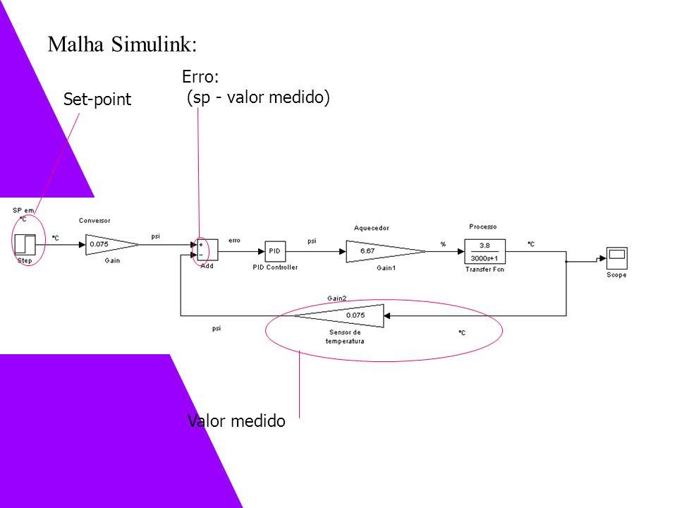 Set-point Valor medido Erro: (sp - valor medido) Exemplo 3 – Controlando o tanque de nível Malha Simulink: