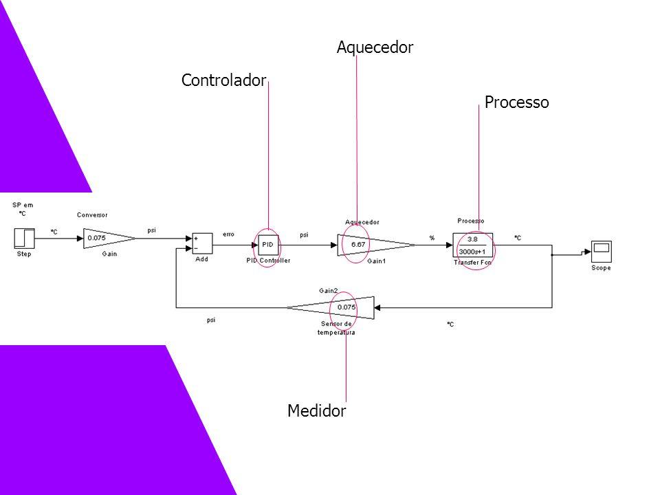 Controlador Processo Medidor Aquecedor