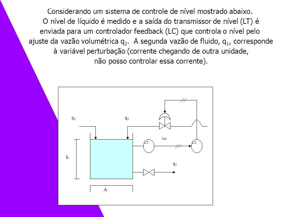 Considerando um sistema de controle de nível mostrado abaixo. O nível de líquido é medido e a saída do transmissor de nível (LT) é enviada para um con