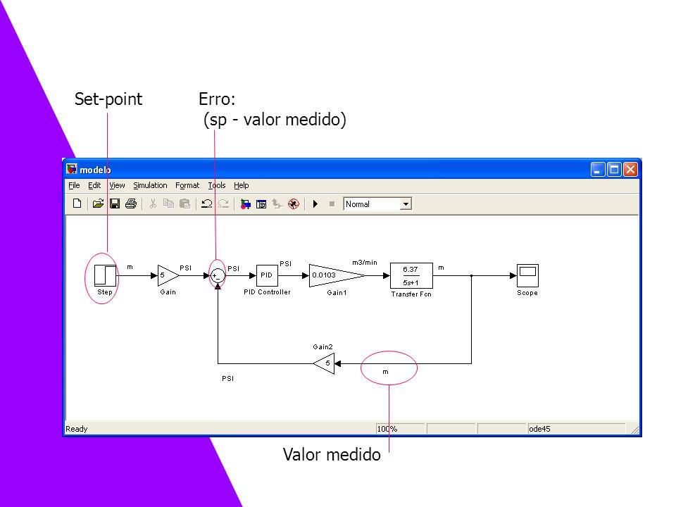 Set-point Valor medido Erro: (sp - valor medido) Exemplo 3 – Controlando o tanque de nível
