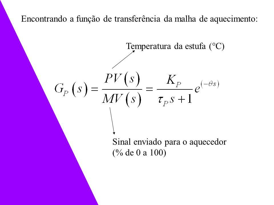 Encontrando a função de transferência da malha de aquecimento: Sinal enviado para o aquecedor (% de 0 a 100) Temperatura da estufa (°C)