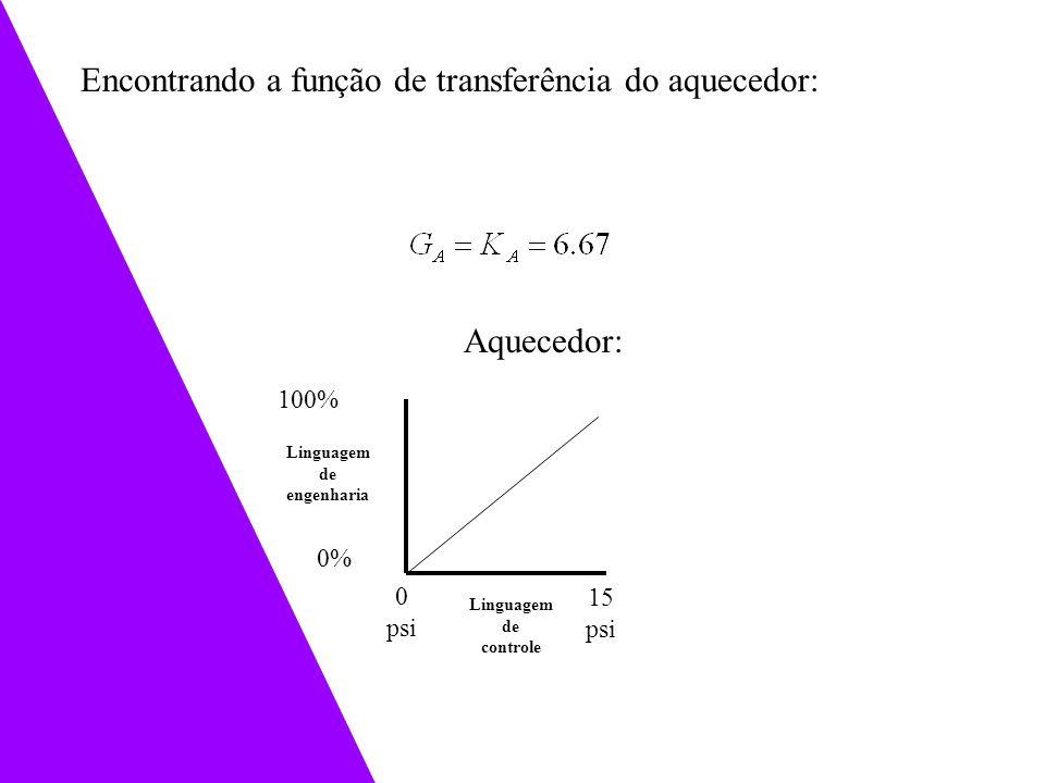 15 psi 0 psi Linguagem de engenharia 0% 100% Linguagem de controle Aquecedor: Encontrando a função de transferência do aquecedor: