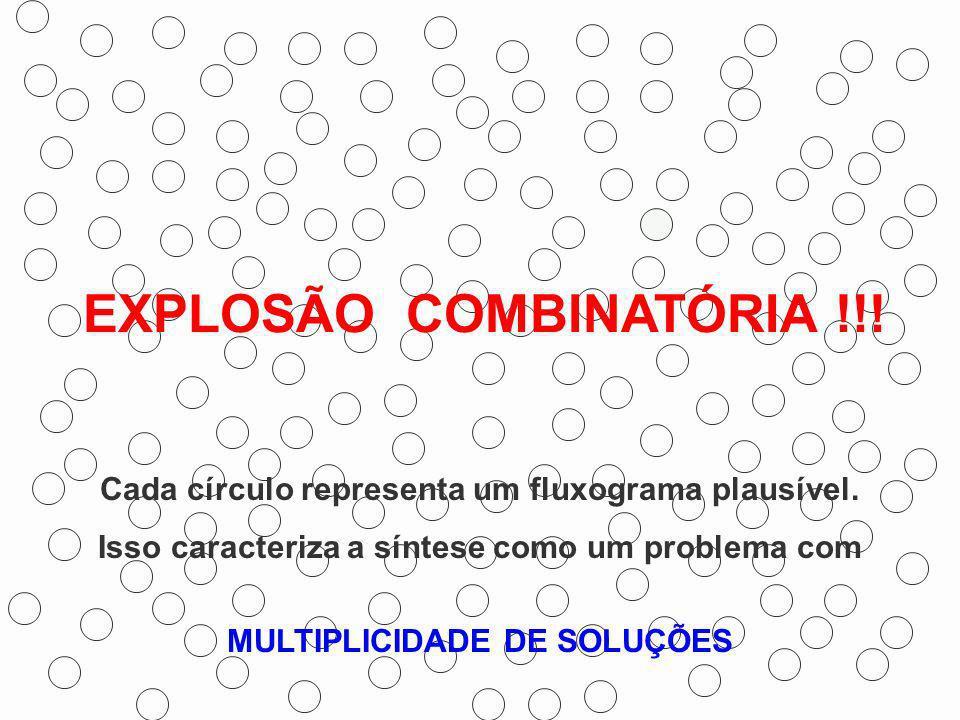EXPLOSÃO COMBINATÓRIA !!! MULTIPLICIDADE DE SOLUÇÕES Cada círculo representa um fluxograma plausível. Isso caracteriza a síntese como um problema com