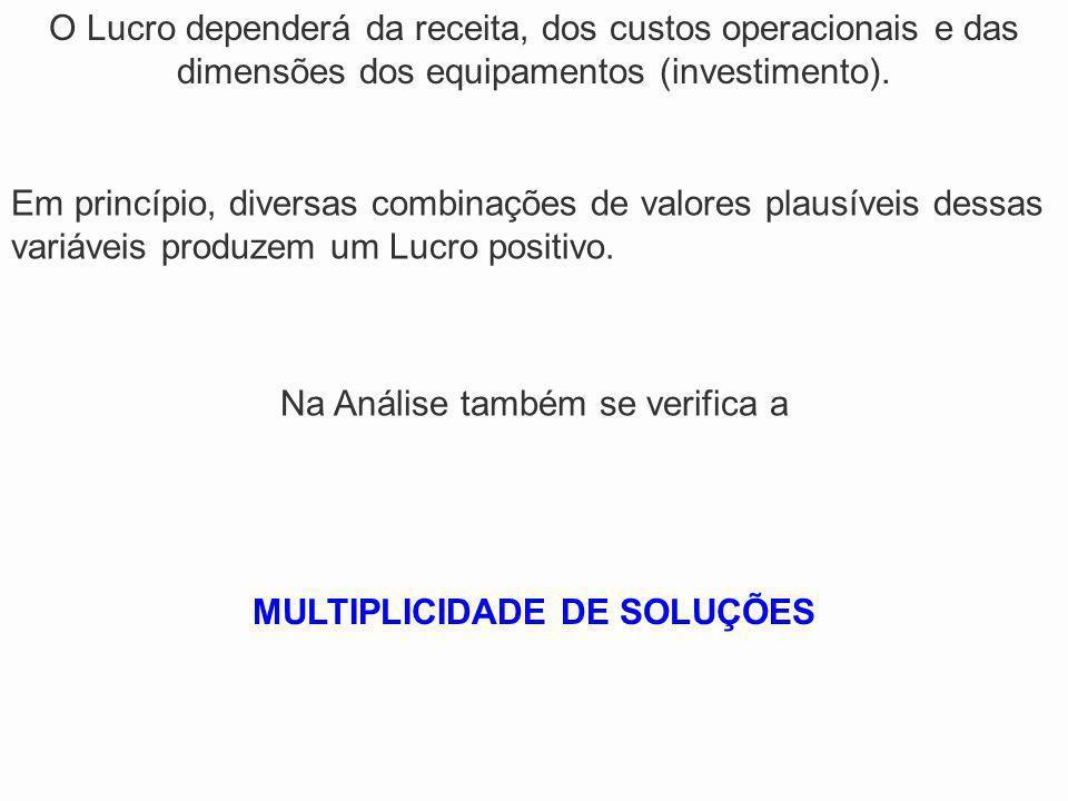 Na Análise também se verifica a MULTIPLICIDADE DE SOLUÇÕES O Lucro dependerá da receita, dos custos operacionais e das dimensões dos equipamentos (inv
