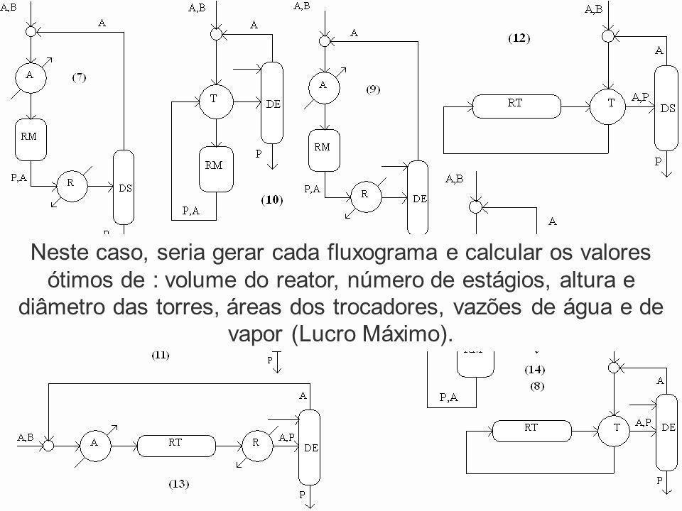 Neste caso, seria gerar cada fluxograma e calcular os valores ótimos de : volume do reator, número de estágios, altura e diâmetro das torres, áreas do