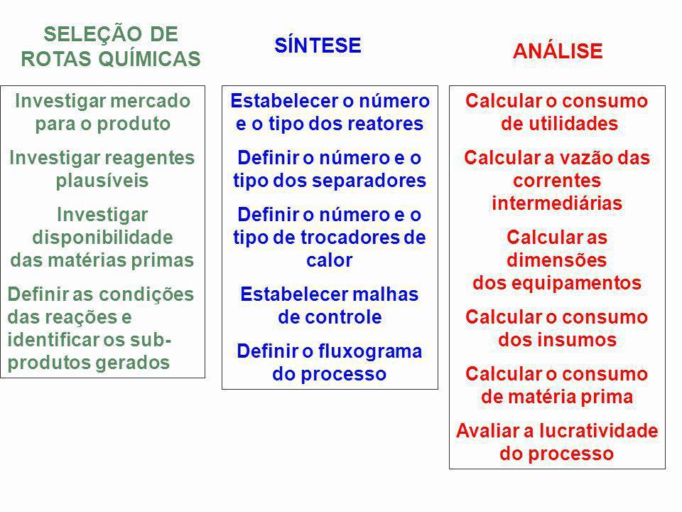 Investigar mercado para o produto Investigar reagentes plausíveis Investigar disponibilidade das matérias primas Definir as condições das reações e id