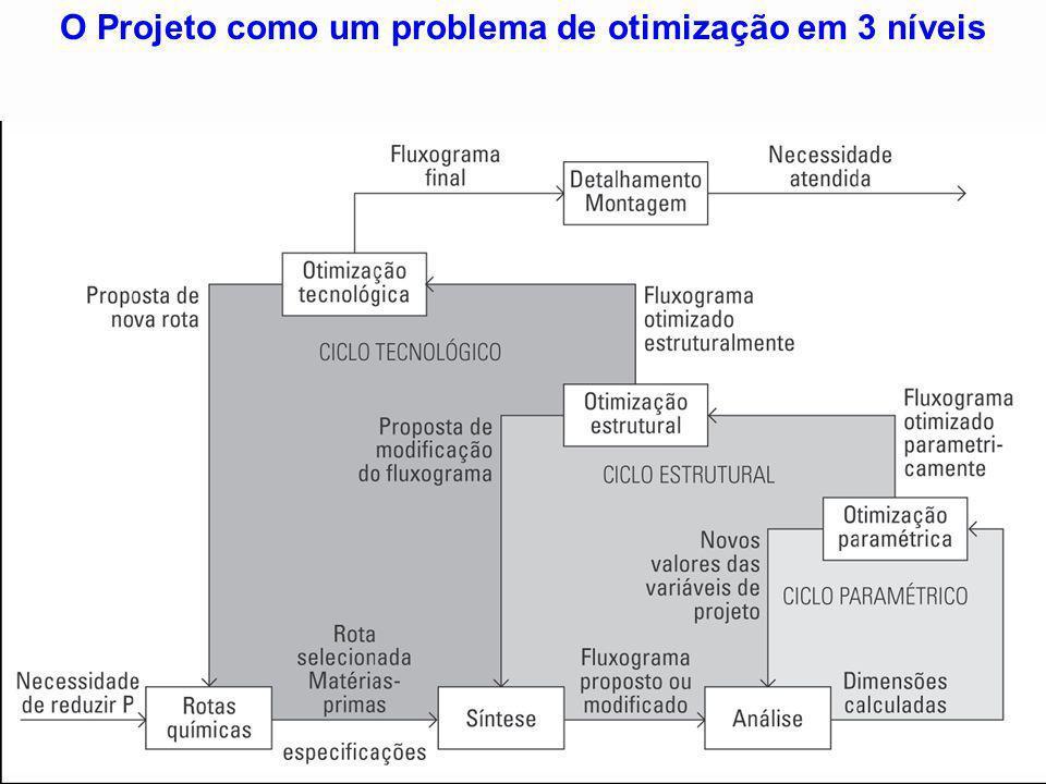 O Projeto como um problema de otimização em 3 níveis