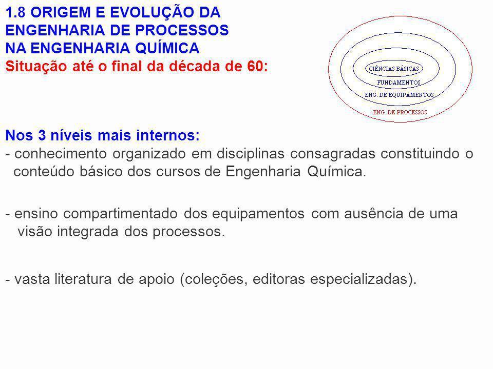 1.8 ORIGEM E EVOLUÇÃO DA ENGENHARIA DE PROCESSOS NA ENGENHARIA QUÍMICA Situação até o final da década de 60: Nos 3 níveis mais internos: - conheciment