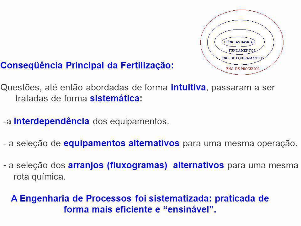 Conseqüência Principal da Fertilização: Questões, até então abordadas de forma intuitiva, passaram a ser tratadas de forma sistemática: -a interdepend