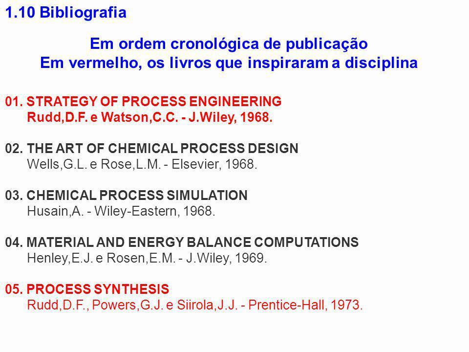Em ordem cronológica de publicação Em vermelho, os livros que inspiraram a disciplina 01. STRATEGY OF PROCESS ENGINEERING Rudd,D.F. e Watson,C.C. - J.