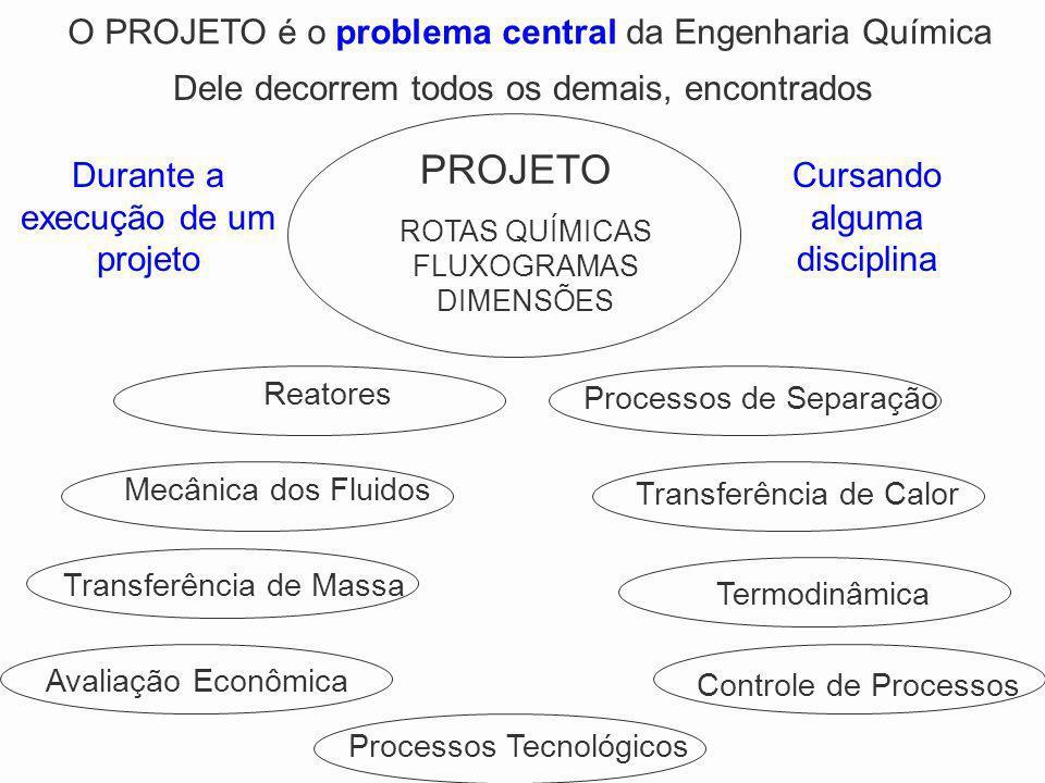 PROJETO ROTAS QUÍMICAS FLUXOGRAMAS DIMENSÕES Processos de Separação Controle de Processos Processos Tecnológicos TermodinâmicaAvaliação EconômicaTrans