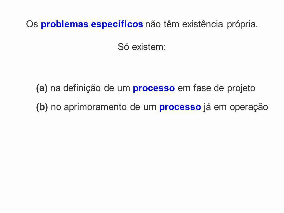 Os problemas específicos não têm existência própria. Só existem: (a) na definição de um processo em fase de projeto (b) no aprimoramento de um process