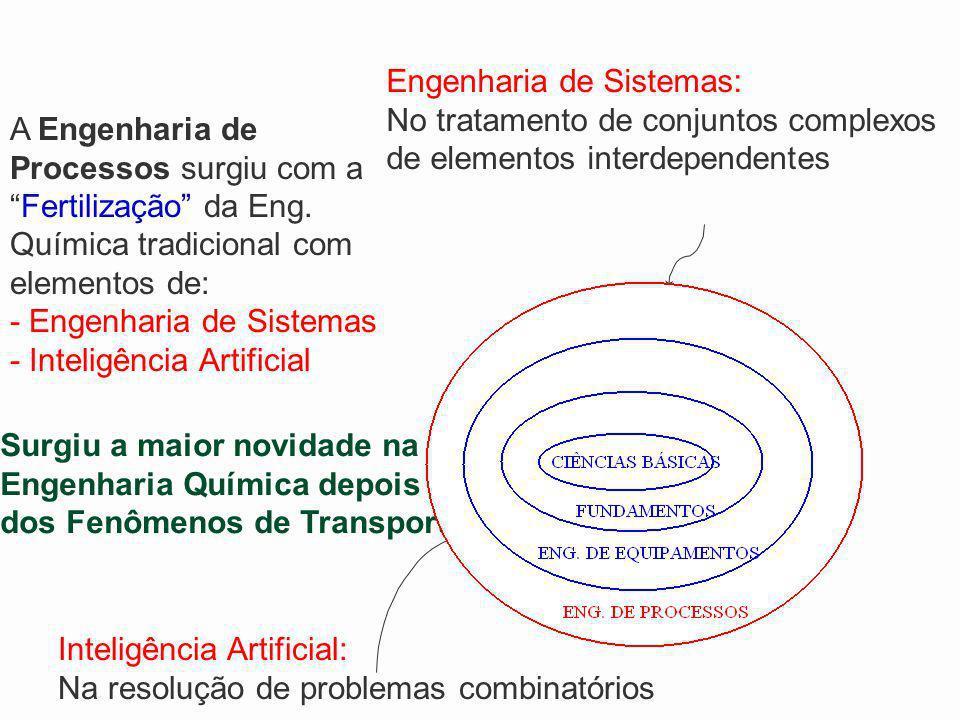 Engenharia de Sistemas: No tratamento de conjuntos complexos de elementos interdependentes Inteligência Artificial: Na resolução de problemas combinat