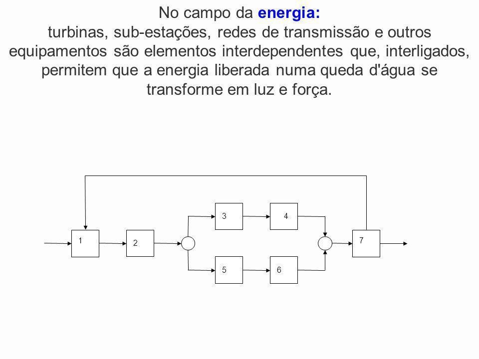 2 1 34 5 7 6 No campo da energia: turbinas, sub-estações, redes de transmissão e outros equipamentos são elementos interdependentes que, interligados,