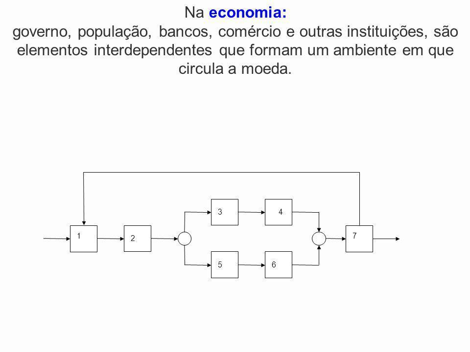 2 1 34 5 7 6 Na economia: governo, população, bancos, comércio e outras instituições, são elementos interdependentes que formam um ambiente em que cir