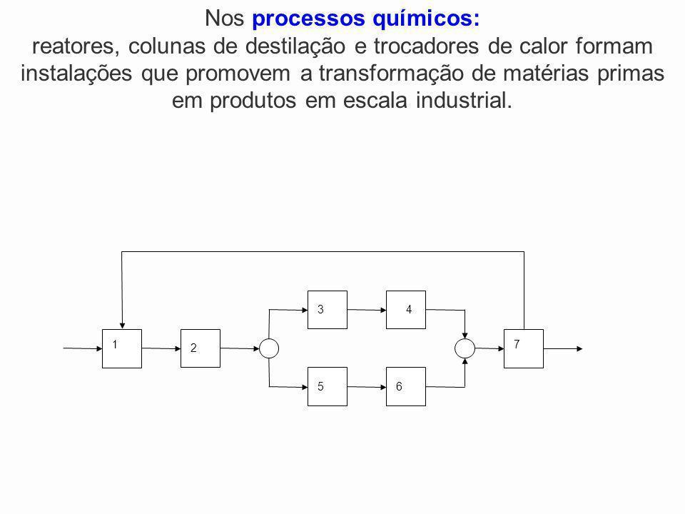 2 1 34 5 7 6 Nos processos químicos: reatores, colunas de destilação e trocadores de calor formam instalações que promovem a transformação de matérias