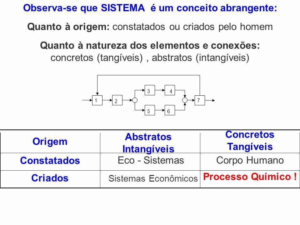 Processo Químico ! Eco - SistemasCorpo Humano Criados Sistemas Econômicos Constatados Concretos Tangíveis Observa-se que SISTEMA é um conceito abrange