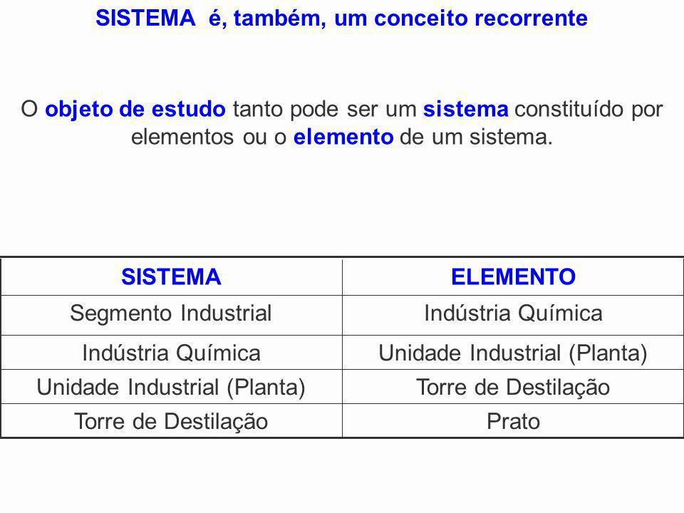 PratoTorre de Destilação Unidade Industrial (Planta) Indústria Química Segmento Industrial ELEMENTOSISTEMA SISTEMA é, também, um conceito recorrente O
